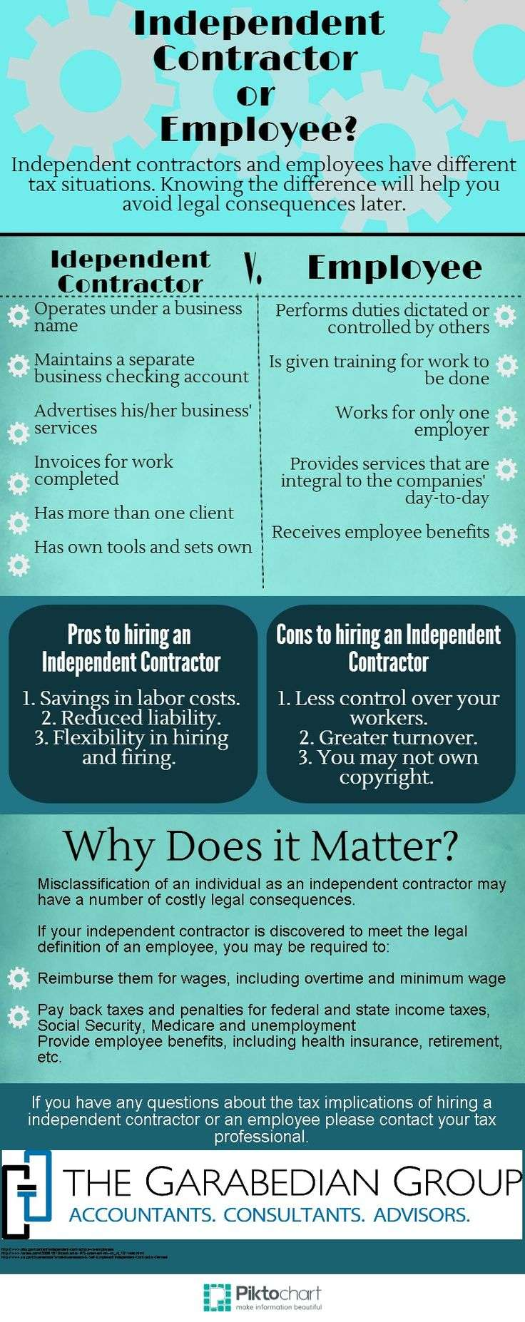 Independent Contractor or Employee? Why Does it Matter?