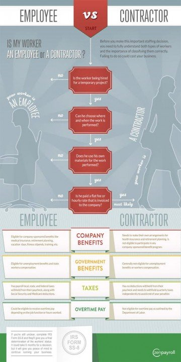 Employee-contractor-cheat-sheet-classification-infographic