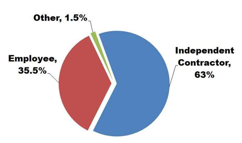 63% of on-demand workers consider themselves independent contractors