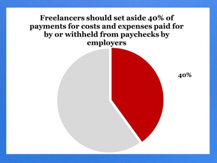 freelancers should set aside 40% of their pay