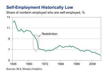 self employment historically low