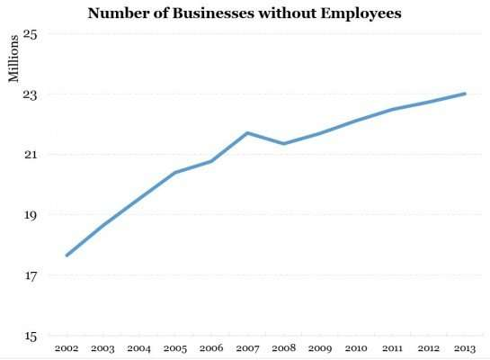 Number of businesses without employees