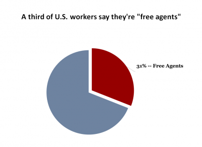 one third of workers are free agents