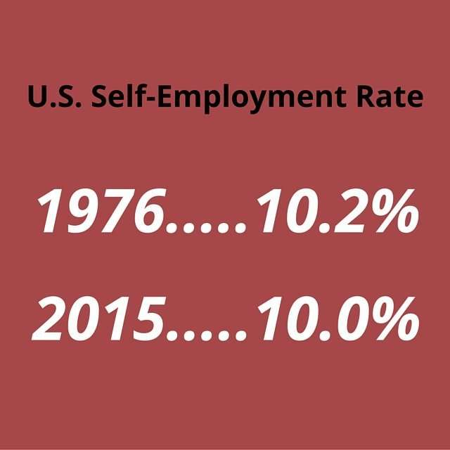 Self-employment rate remains steady for the past several decades