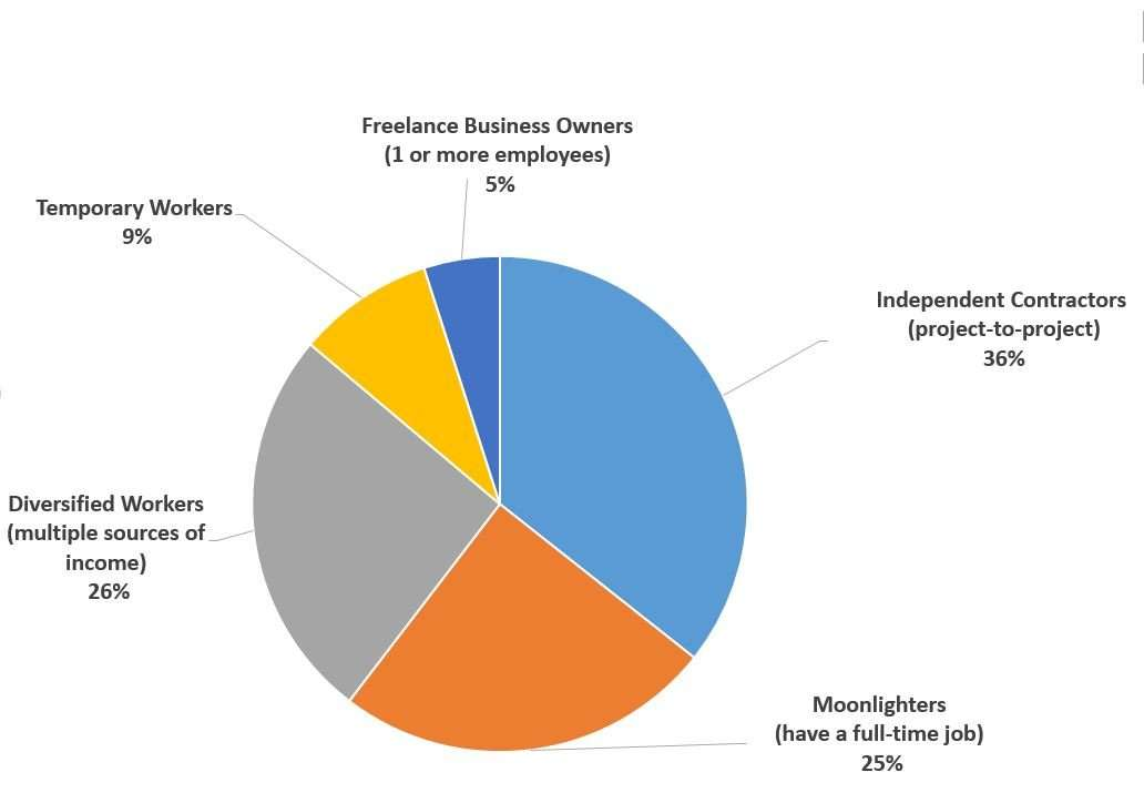 The 9 Most Important Takeaways From Freelancers Union's Annual Survey