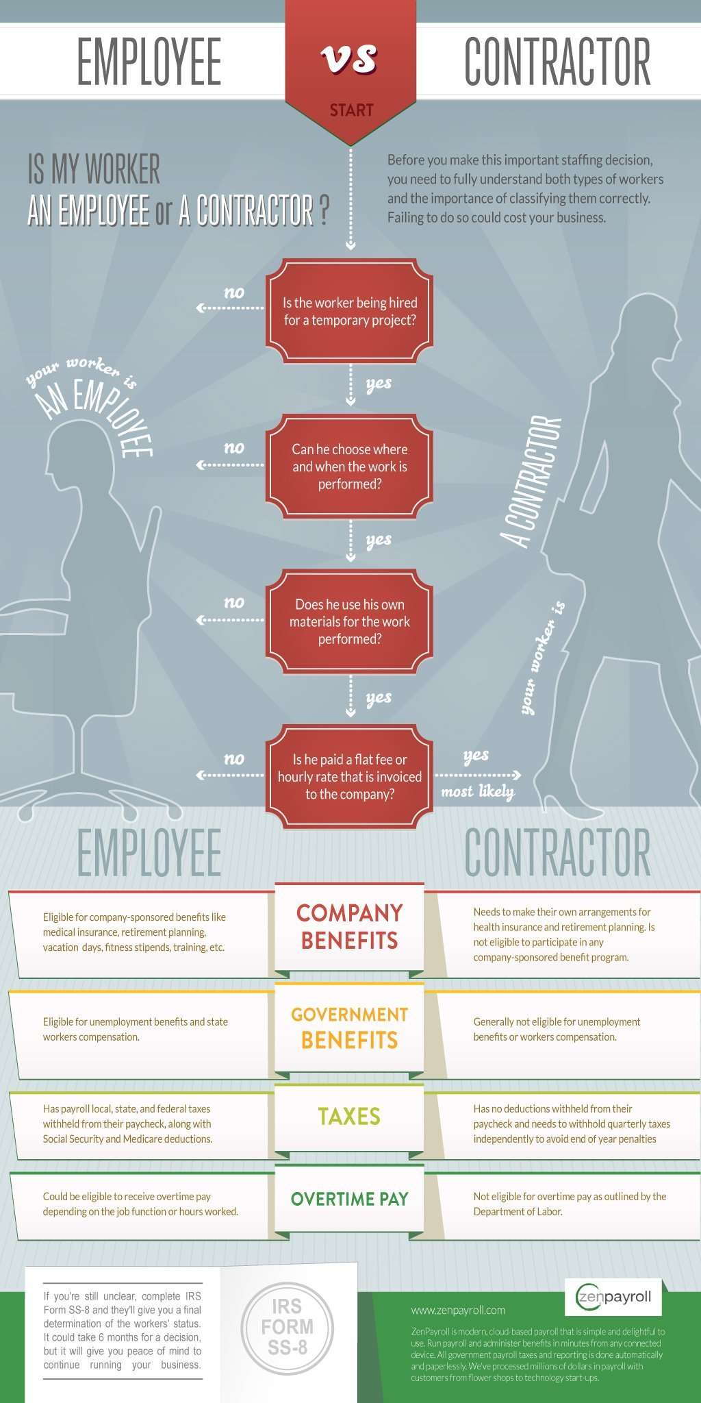 Is your Worker an Employee or Contractor? [Infographic]