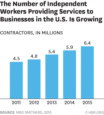 the number of independent workers providing services to businesses in the U.S. is growing