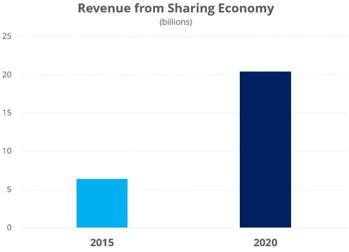 Global sharing economy revenue to triple by 2020, report says