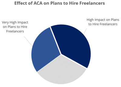 the effects of the ACA on plans to hire freelancers