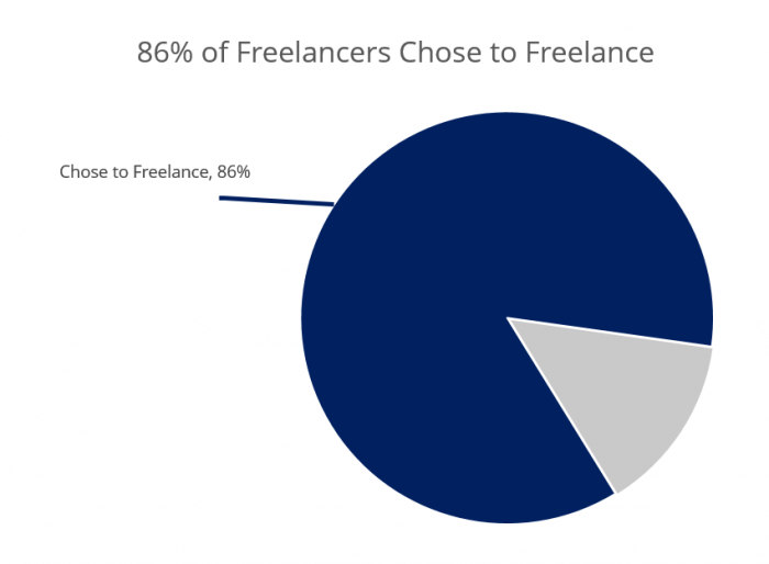 Study Finds That 86% Of Freelancers Chose To Freelance