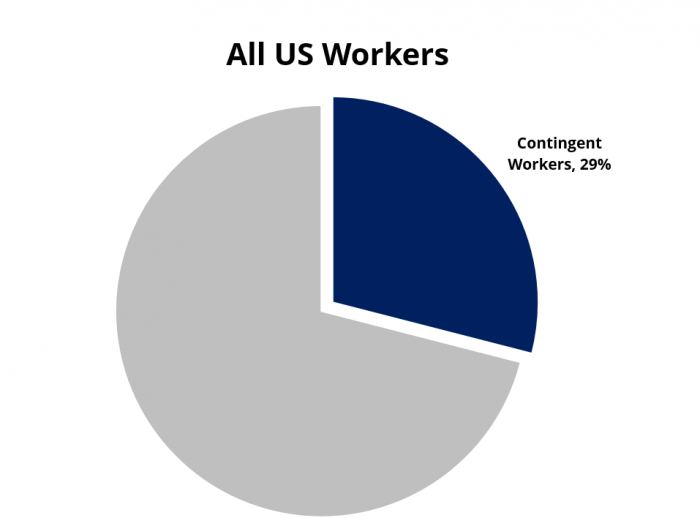 SIA estimates 'gig workforce' at 29% of US workers
