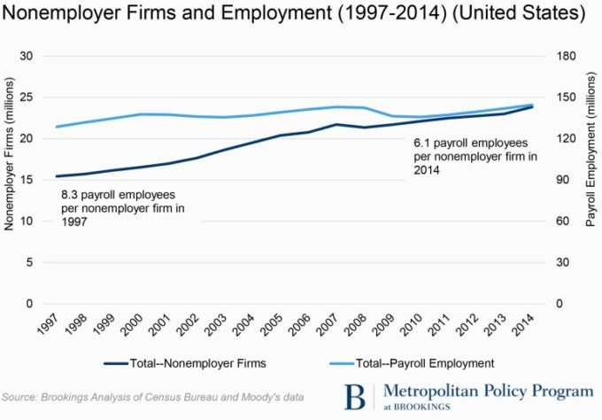 Tracking the gig economy: New numbers
