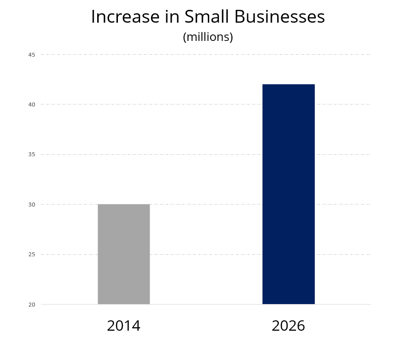 Why Small Business Ownership Will Skyrocket In 10 Years — Especially By Solopreneurs