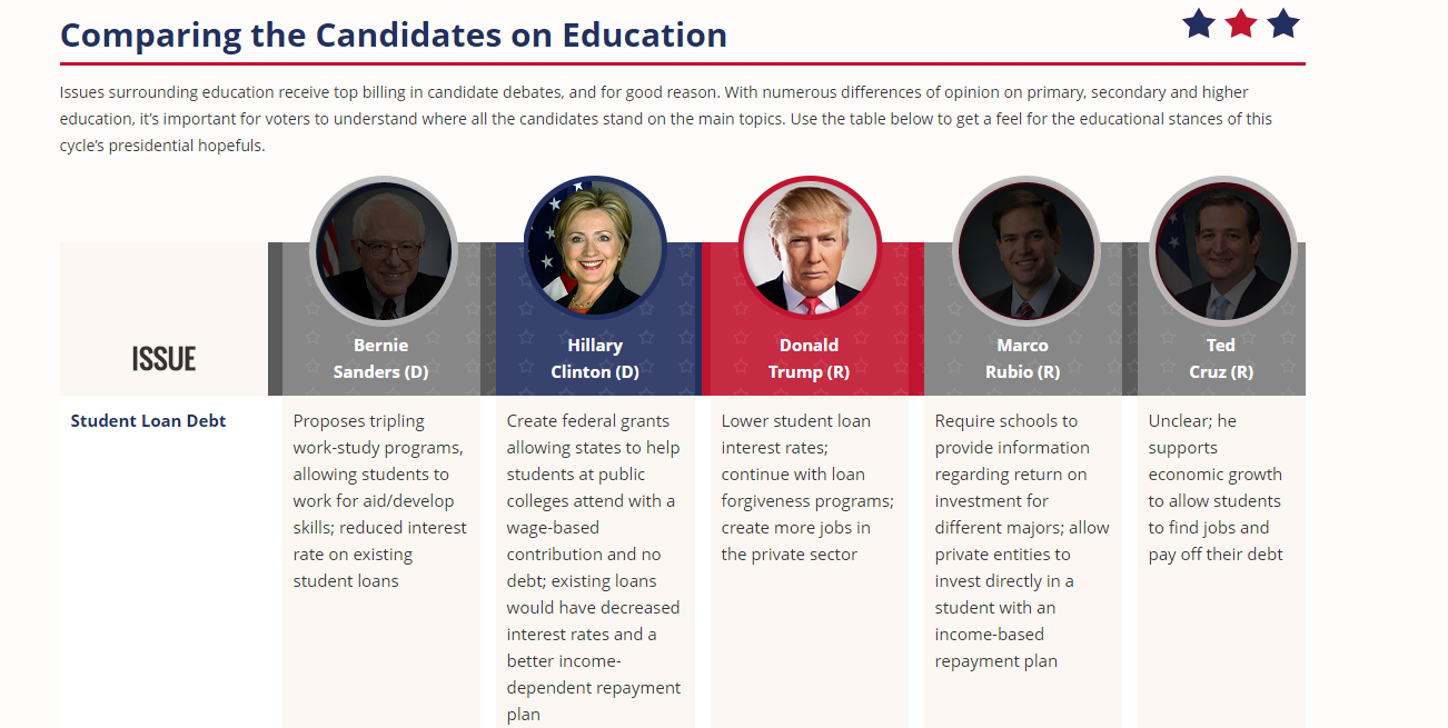 Examining the Presidential Candidates' Views on Education