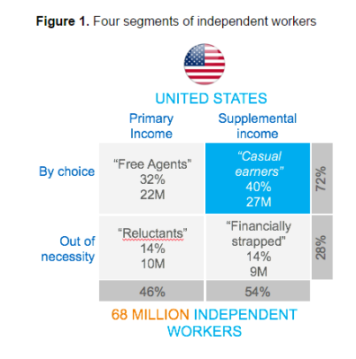 segments-of-independent-workers