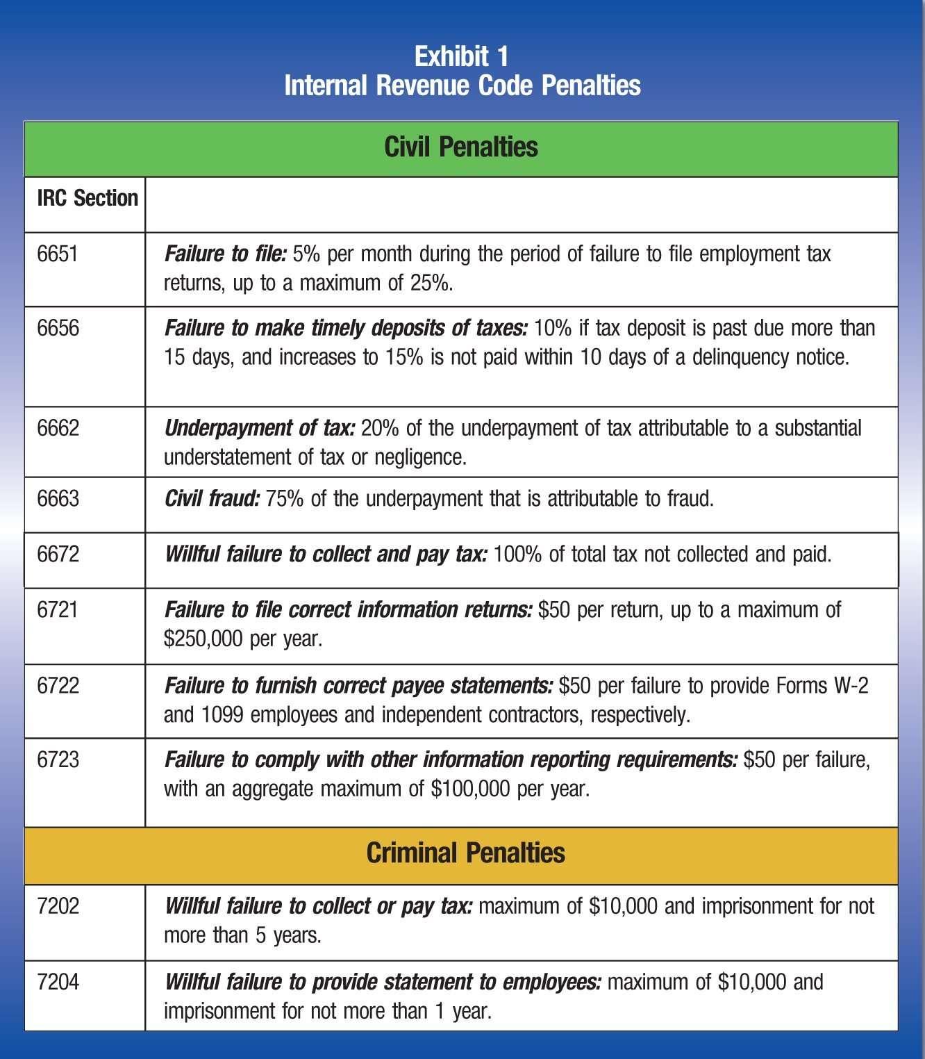 Employee Versus Independent Contractor